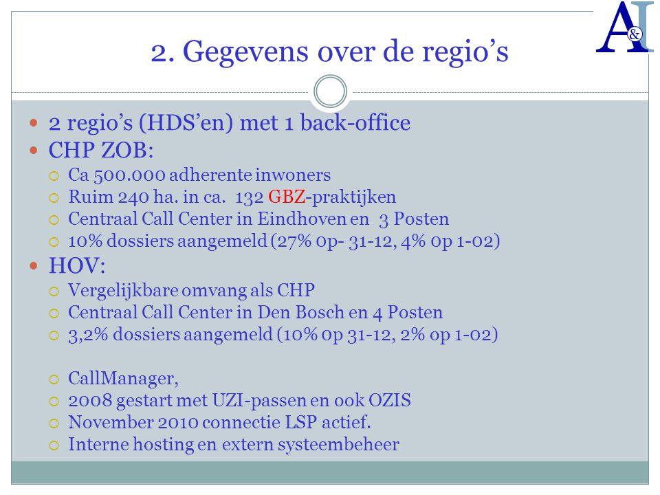 2. Gegevens over de regio's  2 regio's (HDS'en) met 1 back-office  CHP ZOB:  Ca 500.000 adherente inwoners  Ruim 240 ha. in ca. 132 GBZ-praktijken