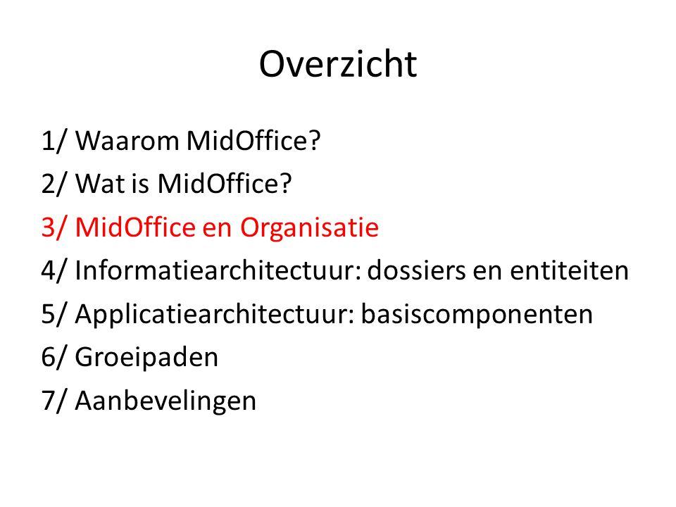 Overzicht 1/ Waarom MidOffice. 2/ Wat is MidOffice.