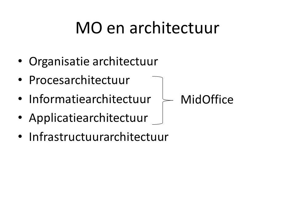 MO en architectuur • Organisatie architectuur • Procesarchitectuur • Informatiearchitectuur • Applicatiearchitectuur • Infrastructuurarchitectuur MidO