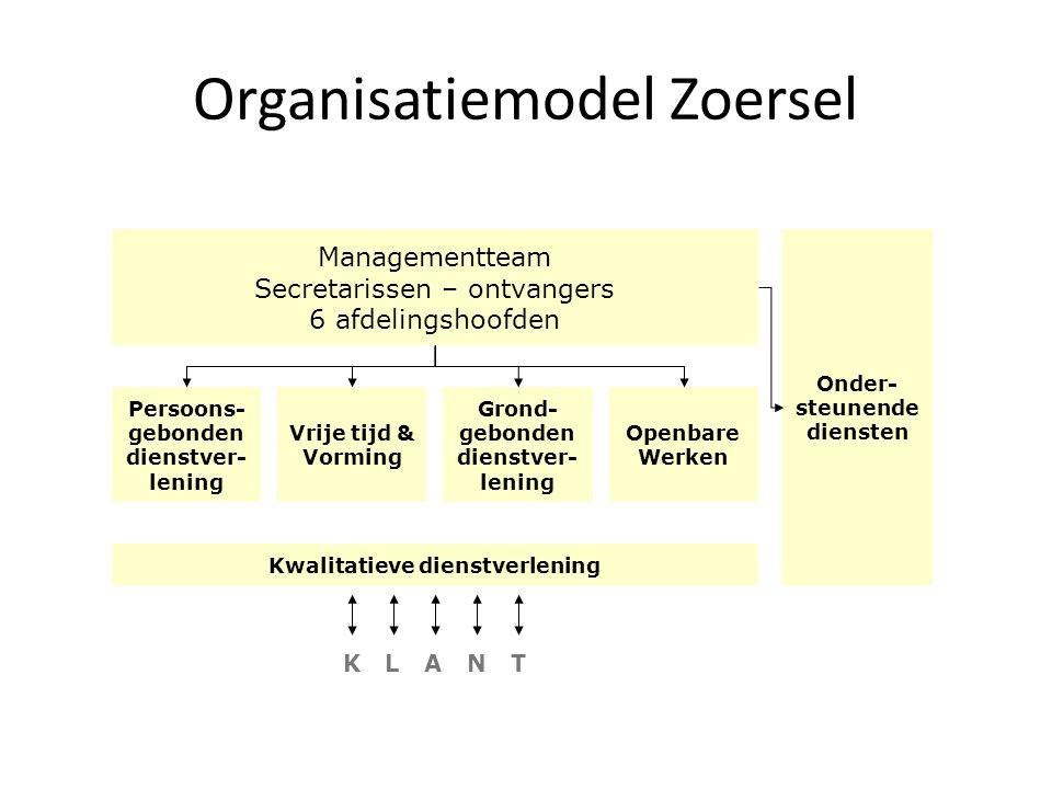 Organisatiemodel Zoersel Managementteam Secretarissen – ontvangers 6 afdelingshoofden Persoons- gebonden dienstver- lening Vrije tijd & Vorming Grond-
