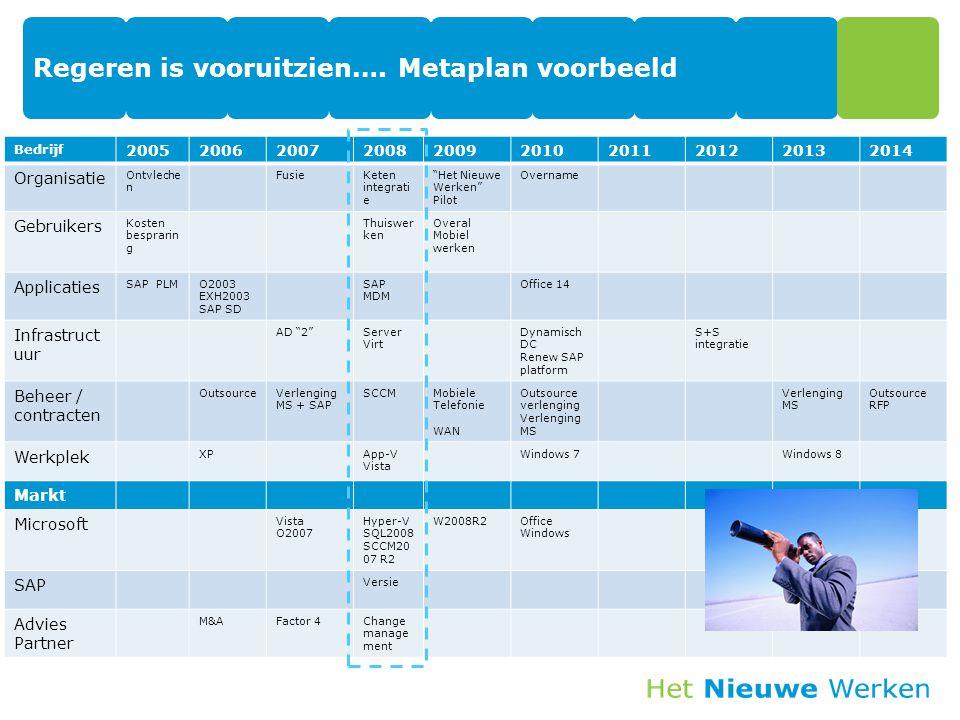 """Regeren is vooruitzien…. Metaplan voorbeeld Bedrijf 2005200620072008200920102011201220132014 Organisatie Ontvleche n FusieKeten integrati e """"Het Nieuw"""