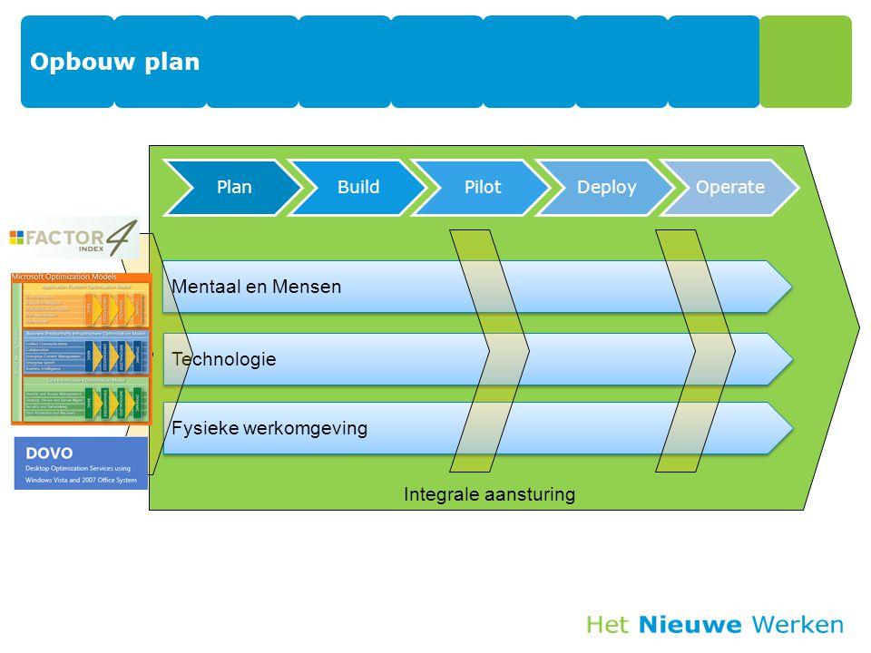 Integrale aansturing Opbouw plan PlanBuildPilotDeployOperate Mentaal en Mensen Technologie Fysieke werkomgeving