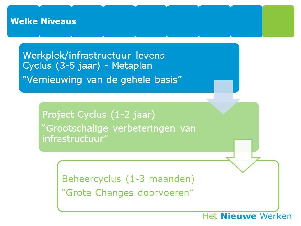"""Welke Niveaus Werkplek/infrastructuur levens Cyclus (3-5 jaar) - Metaplan """"Vernieuwing van de gehele basis"""" Project Cyclus (1-2 jaar) """"Grootschalige v"""