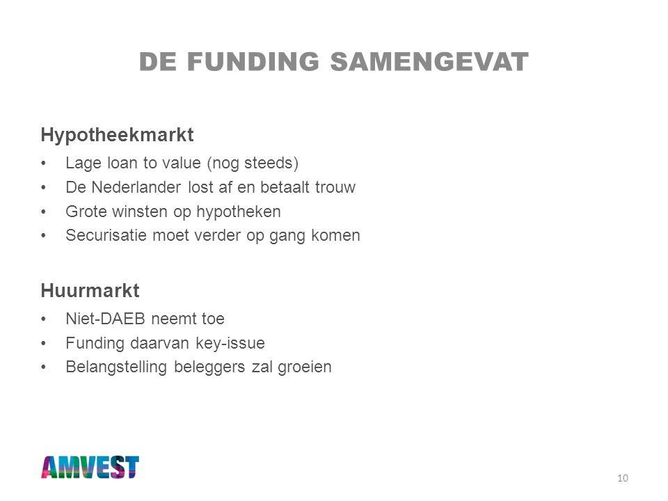 10 DE FUNDING SAMENGEVAT Hypotheekmarkt •Lage loan to value (nog steeds) •De Nederlander lost af en betaalt trouw •Grote winsten op hypotheken •Securi