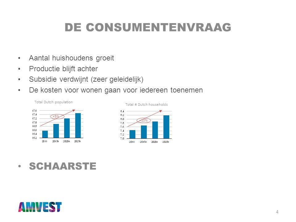 4 DE CONSUMENTENVRAAG •Aantal huishoudens groeit •Productie blijft achter •Subsidie verdwijnt (zeer geleidelijk) •De kosten voor wonen gaan voor ieder