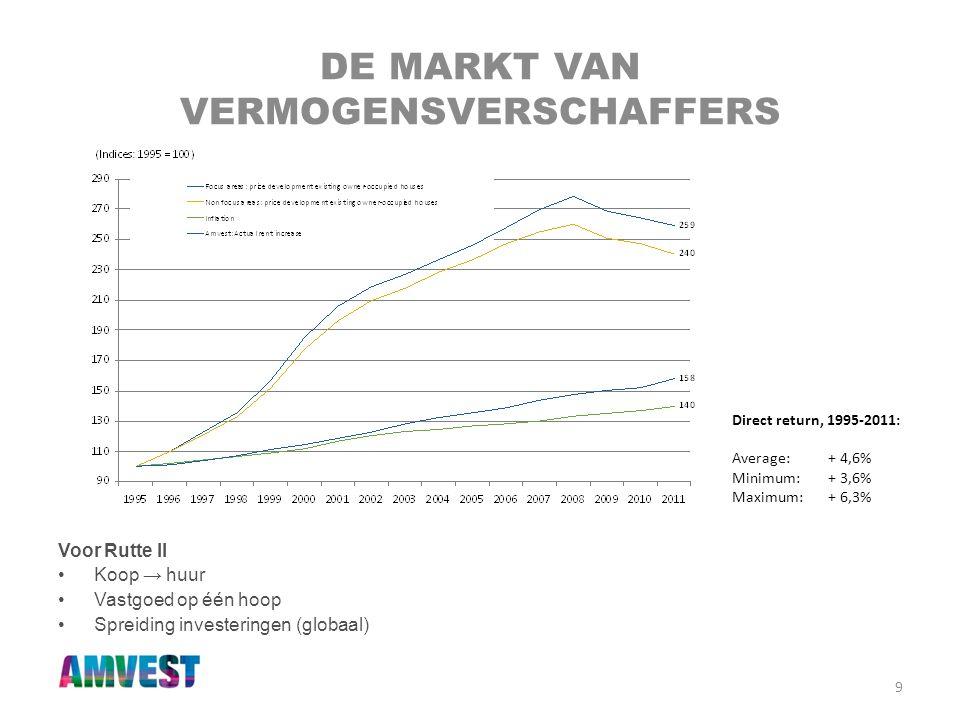 9 DE MARKT VAN VERMOGENSVERSCHAFFERS Voor Rutte II •Koop → huur •Vastgoed op één hoop •Spreiding investeringen (globaal) Direct return, 1995-2011: Ave
