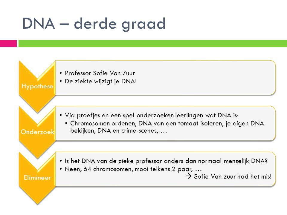 DNA – derde graad Hypothese •Professor Sofie Van Zuur •De ziekte wijzigt je DNA! Onderzoek •Via proefjes en een spel onderzoeken leerlingen wat DNA is