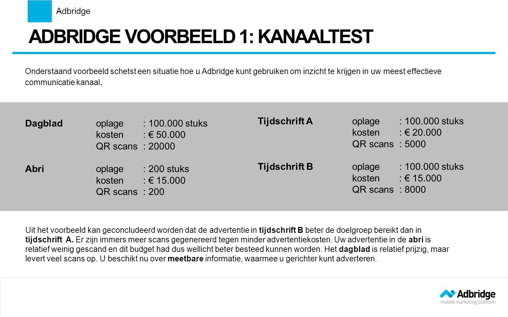 ADBRIDGE VOORBEELD 1: KANAALTEST Dagbladoplage: 100.000 stuks kosten : € 50.000 QR scans: 20000 Abrioplage: 200 stuks kosten: € 15.000 QR scans: 200 Tijdschrift Aoplage: 100.000 stuks kosten: € 20.000 QR scans: 5000 Tijdschrift Boplage: 100.000 stuks kosten: € 15.000 QR scans: 8000 Onderstaand voorbeeld schetst een situatie hoe u Adbridge kunt gebruiken om inzicht te krijgen in uw meest effectieve communicatie kanaal.
