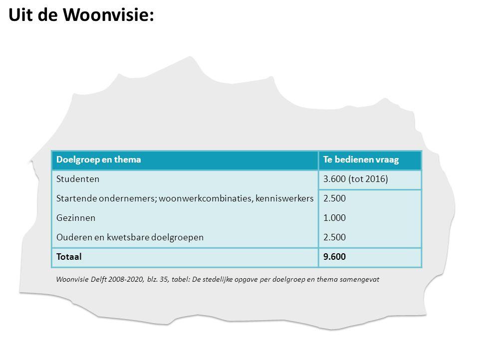 Uit de Woonvisie: Doelgroep en themaTe bedienen vraag Studenten3.600 (tot 2016) Startende ondernemers; woonwerkcombinaties, kenniswerkers2.500 Gezinnen1.000 Ouderen en kwetsbare doelgroepen2.500 Totaal9.600 Woonvisie Delft 2008-2020, blz.