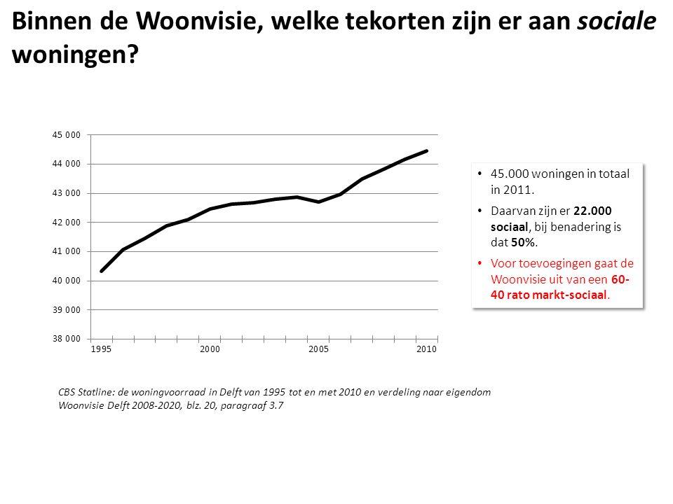 • 45.000 woningen in totaal in 2011. • Daarvan zijn er 22.000 sociaal, bij benadering is dat 50%.