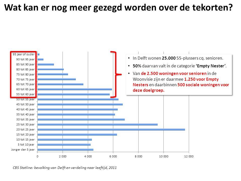 • In Delft wonen 25.000 55-plussers cq. senioren.