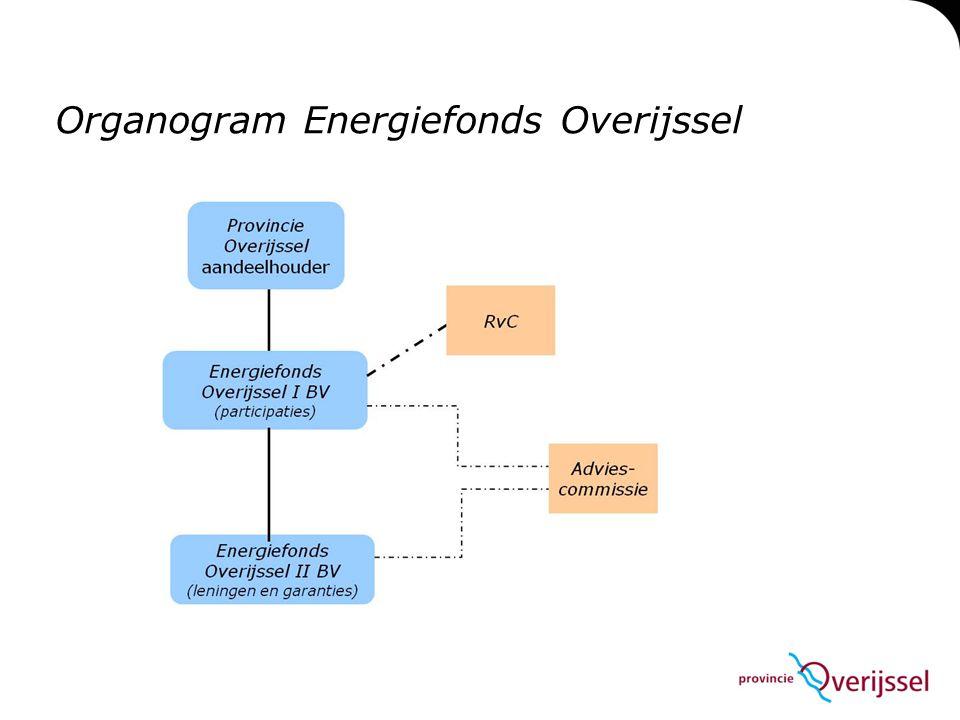 Organogram Energiefonds Overijssel