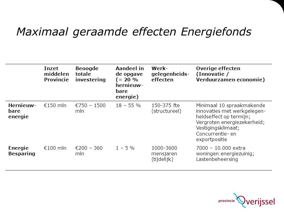 Maximaal geraamde effecten Energiefonds Inzet middelen Provincie Beoogde totale investering Aandeel in de opgave (= 20 % hernieuw- bare energie) Werk-