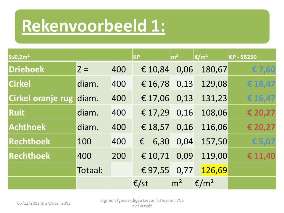 Rekenvoorbeeld 1: 05/12/2012 SIGNAwel 2012 Signeq afgevaardigde Lieven 's Heeren, VVS nv Hasselt S≤0,2m²KPm²€/m²KP - SB250 DriehoekZ =400 € 10,840,061