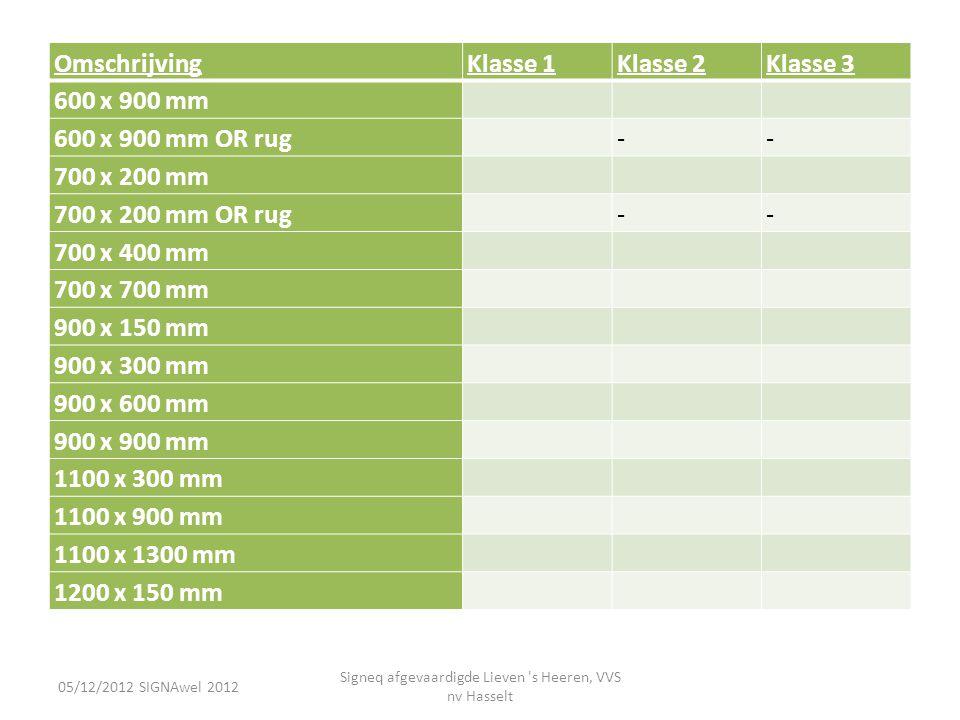 OmschrijvingKlasse 1Klasse 2Klasse 3 600 x 900 mm 600 x 900 mm OR rug -- 700 x 200 mm 700 x 200 mm OR rug -- 700 x 400 mm 700 x 700 mm 900 x 150 mm 90