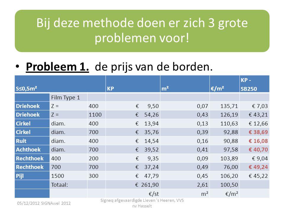 Bij deze methode doen er zich 3 grote problemen voor! • Probleem 1. de prijs van de borden. 05/12/2012 SIGNAwel 2012 Signeq afgevaardigde Lieven 's He