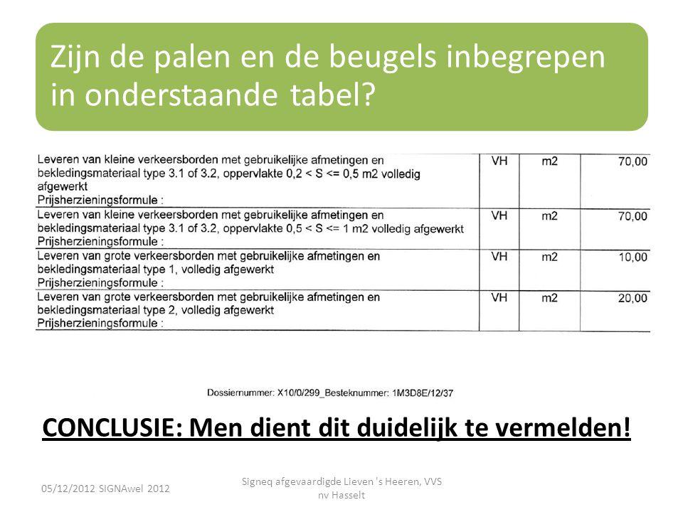 Zijn de palen en de beugels inbegrepen in onderstaande tabel? 05/12/2012 SIGNAwel 2012 Signeq afgevaardigde Lieven 's Heeren, VVS nv Hasselt CONCLUSIE
