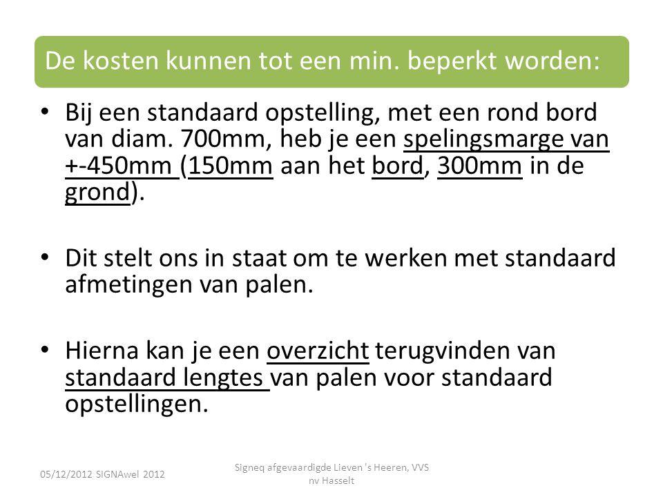 De kosten kunnen tot een min. beperkt worden: • Bij een standaard opstelling, met een rond bord van diam. 700mm, heb je een spelingsmarge van +-450mm