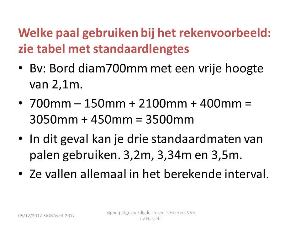 05/12/2012 SIGNAwel 2012 Signeq afgevaardigde Lieven 's Heeren, VVS nv Hasselt Welke paal gebruiken bij het rekenvoorbeeld: zie tabel met standaardlen