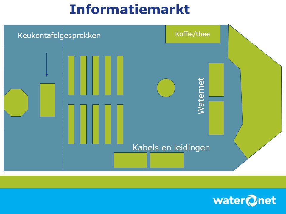 Informatiemarkt Koffie/thee Kabels en leidingen Keukentafelgesprekken Waternet