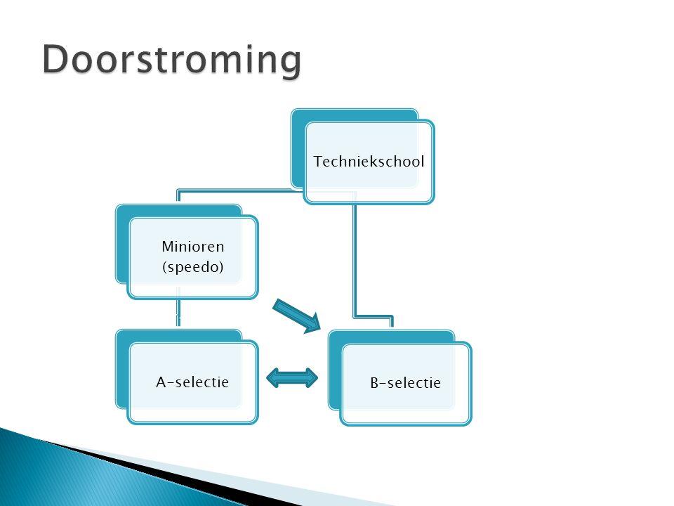 Techniekschool Minioren (speedo) A-selectieB-selectie