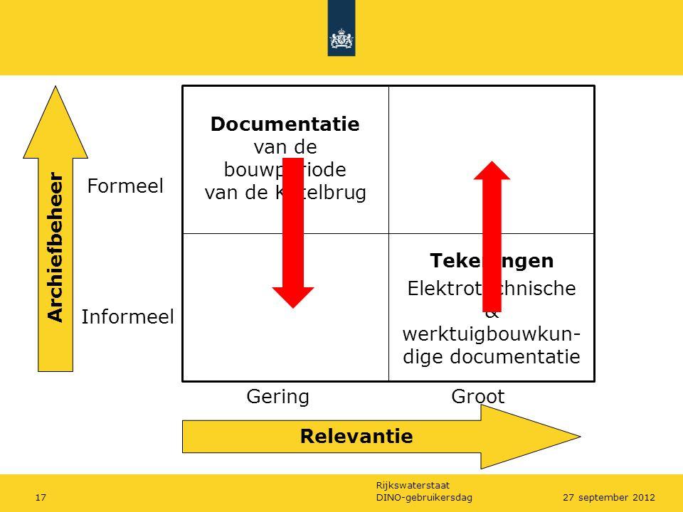 Rijkswaterstaat DINO-gebruikersdag1727 september 2012 Relevantie Archiefbeheer Formeel Informeel GeringGroot Documentatie van de bouwperiode van de Ke
