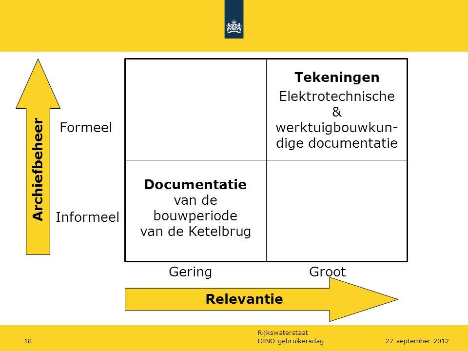 Rijkswaterstaat DINO-gebruikersdag1827 september 2012 Relevantie Archiefbeheer Formeel Informeel GeringGroot Documentatie van de bouwperiode van de Ke