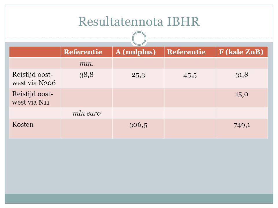 Resultatennota IBHR ReferentieA (nulplus)ReferentieF (kale ZnB) min.