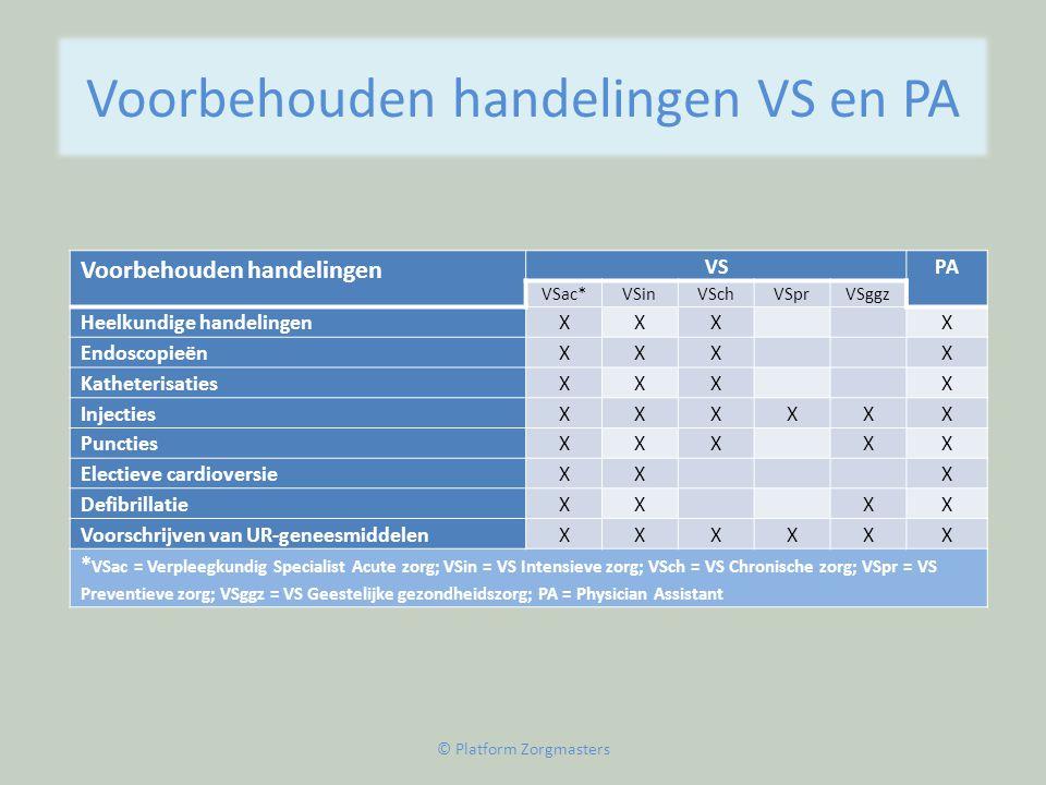 Voorbehouden handelingen VS en PA Voorbehouden handelingen VSPA VSac*VSinVSchVSprVSggz Heelkundige handelingenXXX X EndoscopieënXXX X KatheterisatiesX