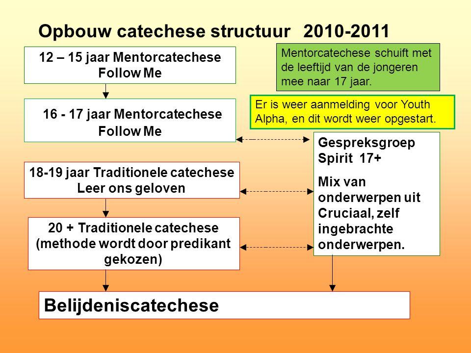 Opbouw catechese structuur 16 - 17 jaar Mentorcatechese Follow Me 18-19 jaar Traditionele catechese Leer ons geloven 20 + Traditionele catechese (meth