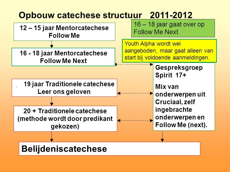 Opbouw catechese structuur 18-19 jaar Traditionele catechese Leer ons geloven 20 + Traditionele catechese (methode wordt door predikant gekozen) Belij