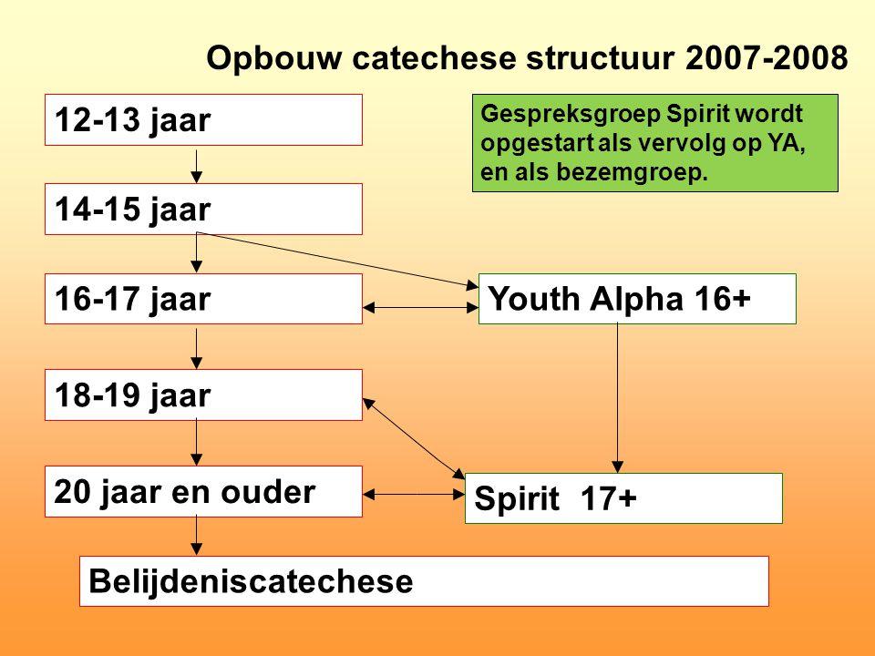 Opbouw catechese structuur 2007-2008 12-13 jaar 14-15 jaar 16-17 jaar 18-19 jaar 20 jaar en ouder Belijdeniscatechese Youth Alpha 16+ Spirit 17+ Gespreksgroep Spirit wordt opgestart als vervolg op YA, en als bezemgroep.