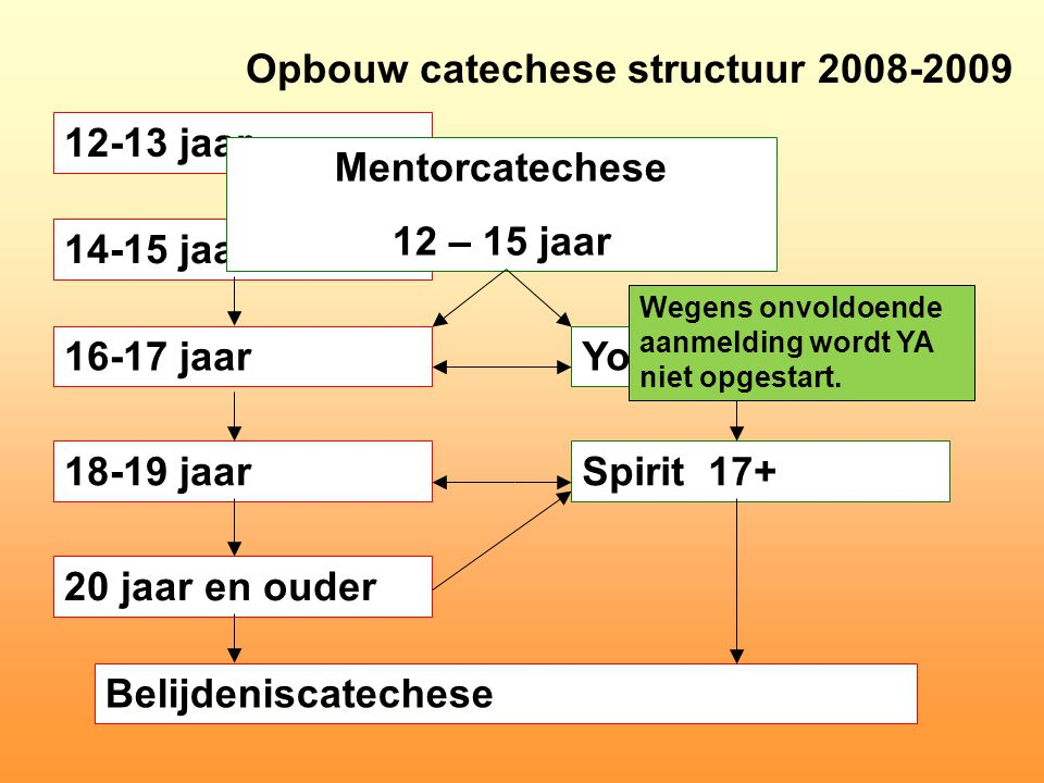 Opbouw catechese structuur 2008-2009 12-13 jaar 14-15 jaar 16-17 jaar 18-19 jaar 20 jaar en ouder Belijdeniscatechese Youth Alpha 16+ Spirit 17+ Mentorcatechese 12 – 15 jaar Wegens onvoldoende aanmelding wordt YA niet opgestart.