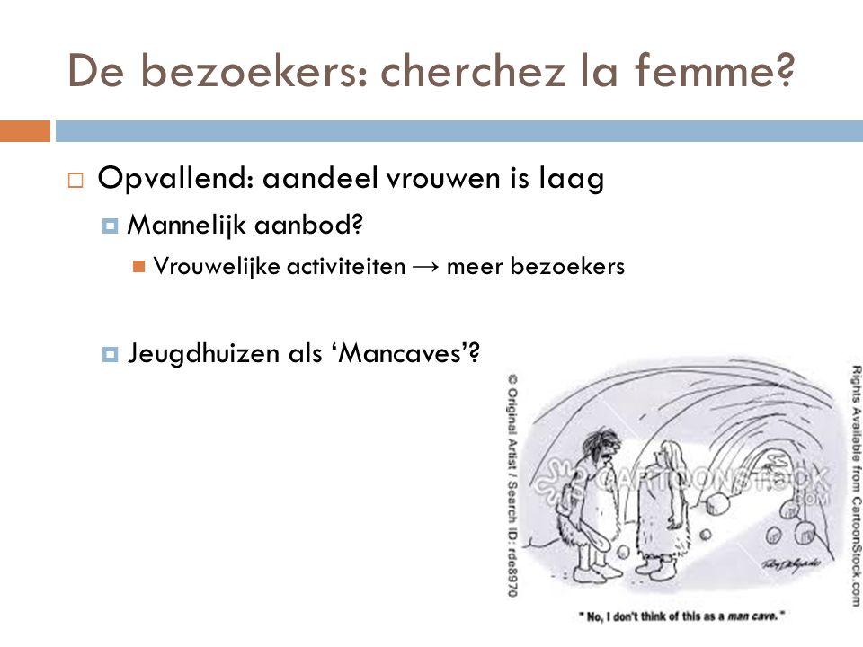 De bezoekers: cherchez la femme?  Opvallend: aandeel vrouwen is laag  Mannelijk aanbod?  Vrouwelijke activiteiten → meer bezoekers  Jeugdhuizen al