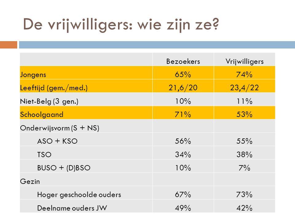 De vrijwilligers: wie zijn ze? BezoekersVrijwilligers Jongens65%74% Leeftijd (gem./med.)21,6/2023,4/22 Niet-Belg (3 gen.)10%11% Schoolgaand71%53% Onde