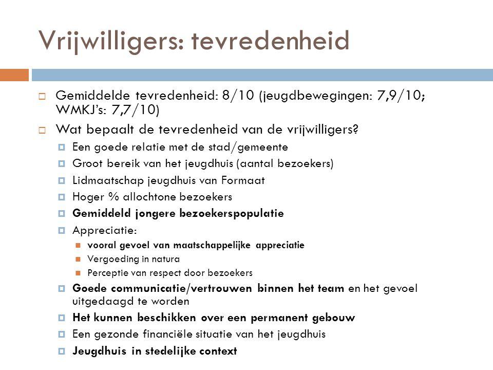 Vrijwilligers: tevredenheid  Gemiddelde tevredenheid: 8/10 (jeugdbewegingen: 7,9/10; WMKJ's: 7,7/10)  Wat bepaalt de tevredenheid van de vrijwillige