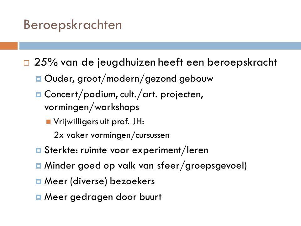 Beroepskrachten  25% van de jeugdhuizen heeft een beroepskracht  Ouder, groot/modern/gezond gebouw  Concert/podium, cult./art. projecten, vormingen