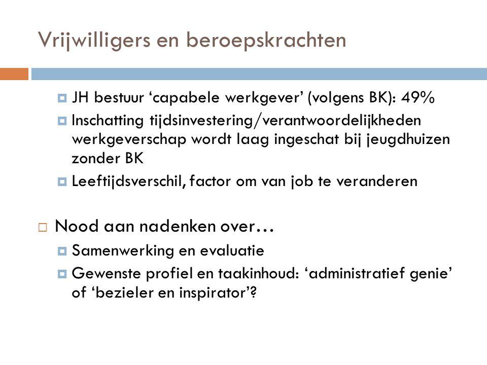 Vrijwilligers en beroepskrachten  JH bestuur 'capabele werkgever' (volgens BK): 49%  Inschatting tijdsinvestering/verantwoordelijkheden werkgeversch
