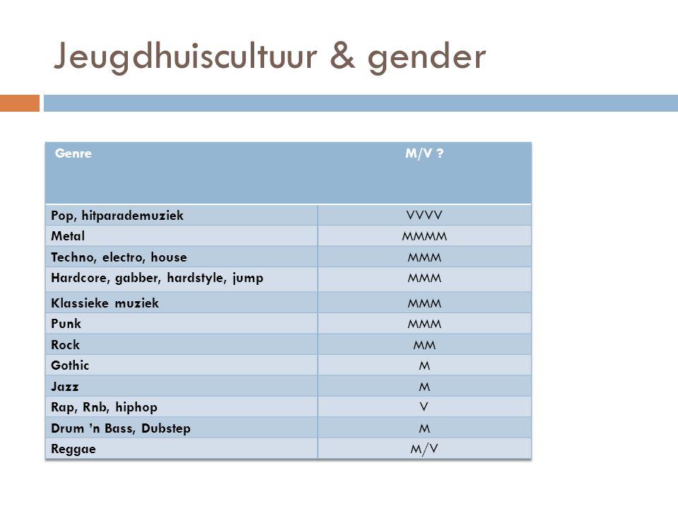 Jeugdhuiscultuur & gender