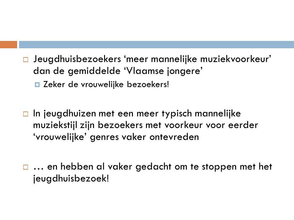  Jeugdhuisbezoekers 'meer mannelijke muziekvoorkeur' dan de gemiddelde 'Vlaamse jongere'  Zeker de vrouwelijke bezoekers!  In jeugdhuizen met een m
