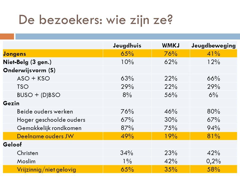 De bezoekers: wie zijn ze? JeugdhuisWMKJJeugdbeweging Jongens65%76%41% Niet-Belg (3 gen.)10%62%12% Onderwijsvorm (S) ASO + KSO63%22%66% TSO29%22%29% B