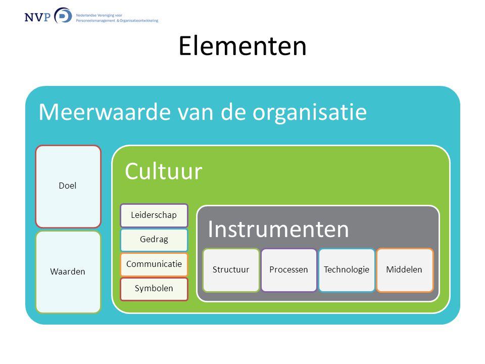 Elementen Meerwaarde van de organisatie DoelWaarden Cultuur LeiderschapGedragCommunicatieSymbolen Instrumenten StructuurProcessenTechnologieMiddelen