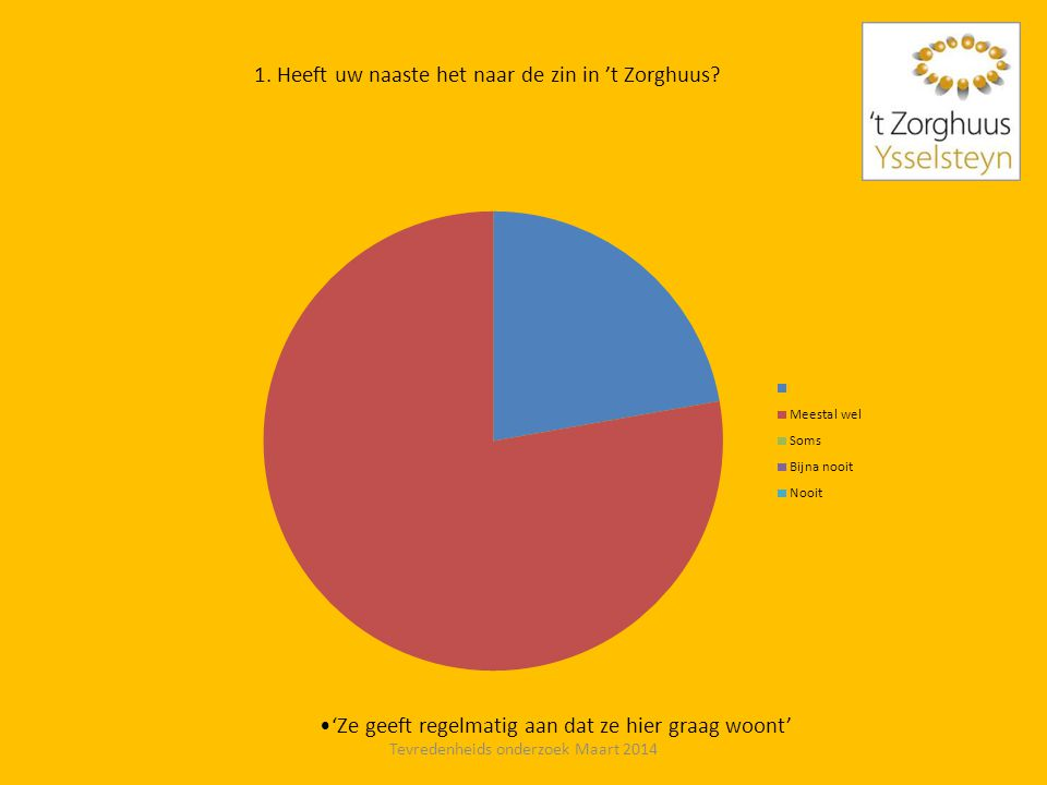 1. Heeft uw naaste het naar de zin in 't Zorghuus? •'Ze geeft regelmatig aan dat ze hier graag woont' Tevredenheids onderzoek Maart 2014