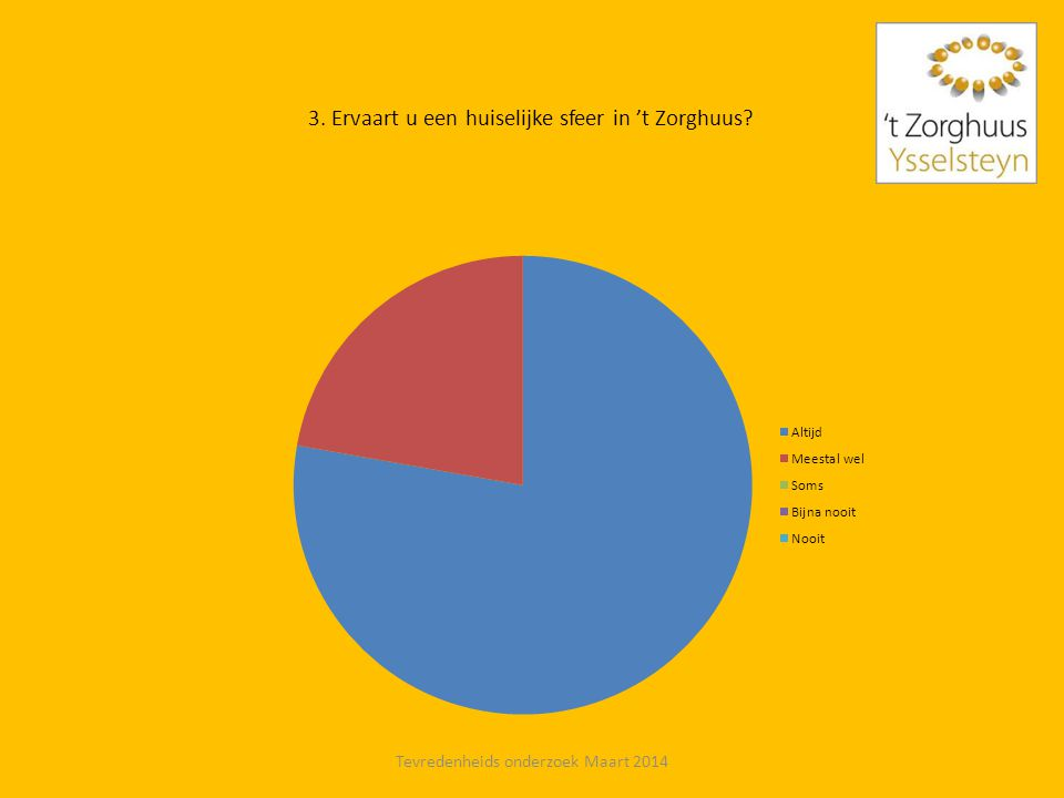 4. Welk cijfer zou u 't Zorghuus geven van 0 tot 10 Tevredenheids onderzoek Maart 2014