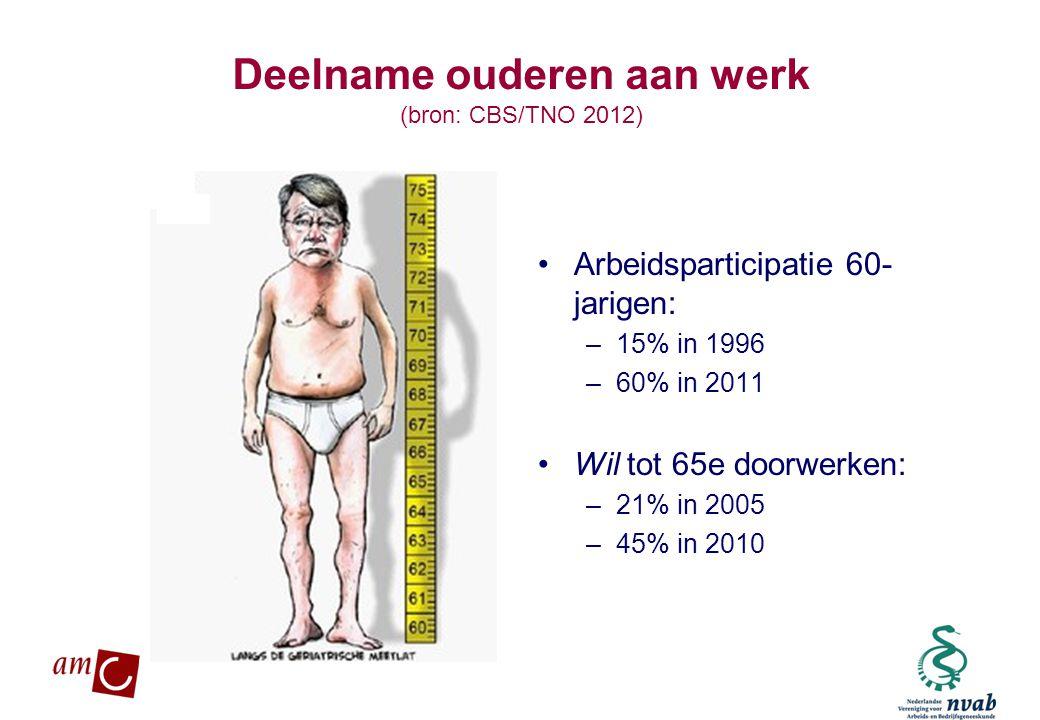 MAETIS ARBO. WERKEN IS GEZOND Deelname ouderen aan werk (bron: CBS/TNO 2012) •Arbeidsparticipatie 60- jarigen: –15% in 1996 –60% in 2011 •Wil tot 65e