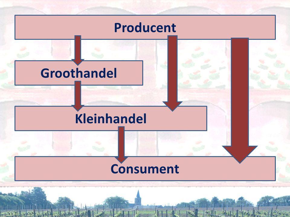 Producent Groothandel Kleinhandel Consument