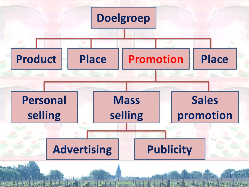 Doelgroep ProductPlacePromotionPlace Personal selling Sales promotion Mass selling AdvertisingPublicity