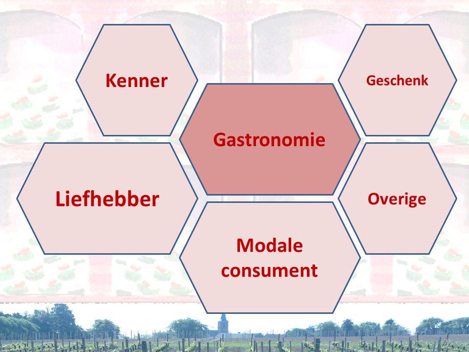 • Doorsnee wijndrinker Lage prijs • Liefhebber 'meer dan doorsnee kennis' Trouwe gebruiker • Gepassioneerde wijnamateur – 'kenner' Belangrijk voor de beeldvorming Trendsetter • Horeca Kennismaking