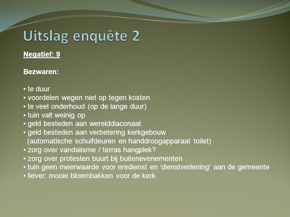Negatief: 9 Bezwaren: • te duur • voordelen wegen niet op tegen kosten • te veel onderhoud (op de lange duur) • tuin valt weinig op • geld besteden aa