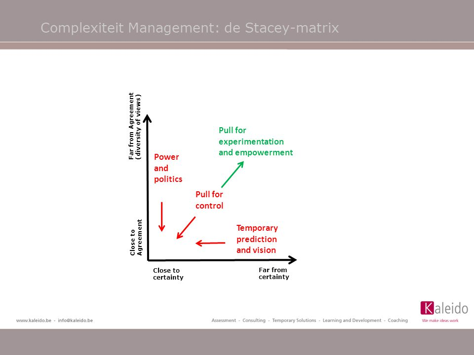 Complexiteit Management: de Stacey-matrix CHAOS Power and politics Close to certainty Far from certainty Close to Agreement Far from Agreement (divers